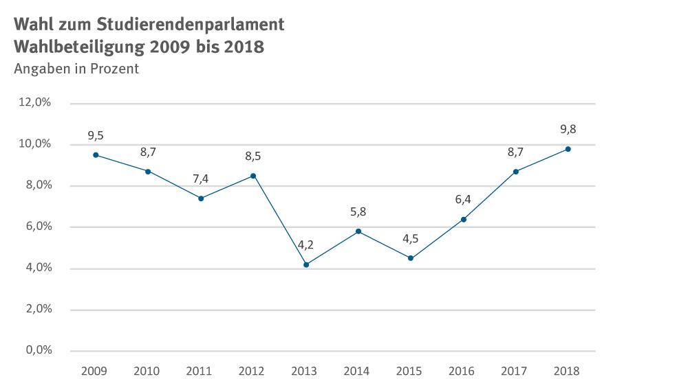 48-StuPa_Wahlbeteiligung-_10_Jahre