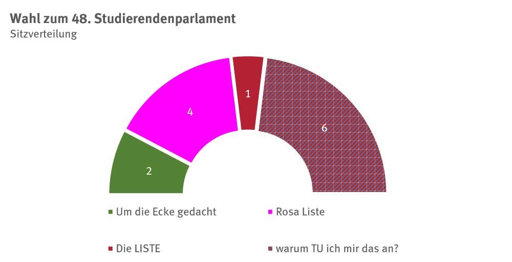 48-StuPa_Wahlergebnis_2018_Mandate