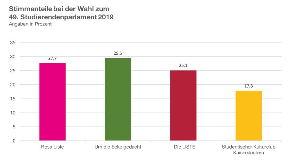 Um die Ecke gedacht, 29,5 Prozent; Rosa Liste, 27,7 Prozent; Die Liste, 25,1 Prozent; Studentischer Kulturclub Kaiserslautern, 17,8 Prozent