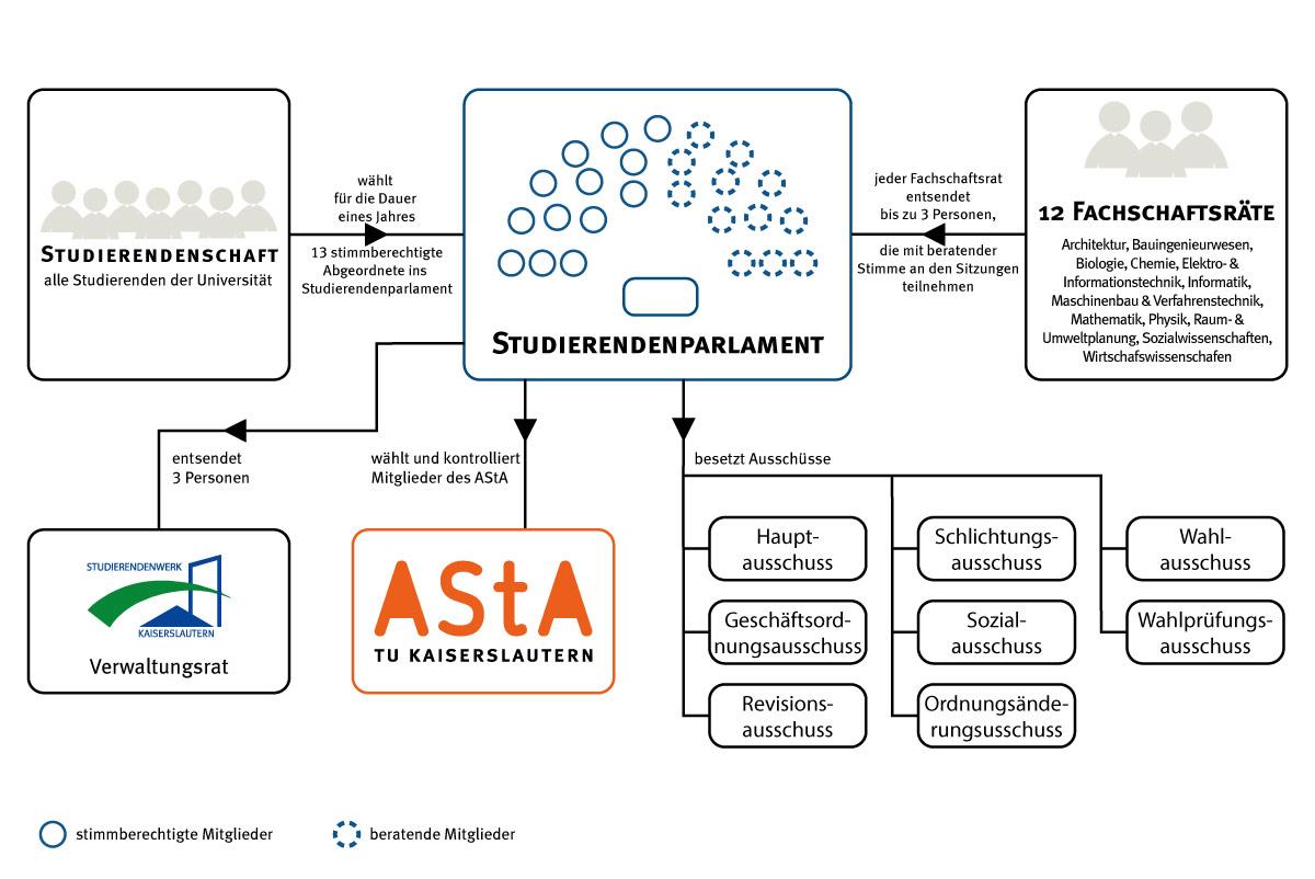 Struktur des Studierendenparlaments