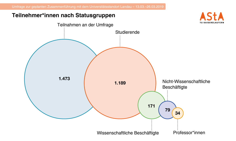 00-Anteil-Statusgruppen
