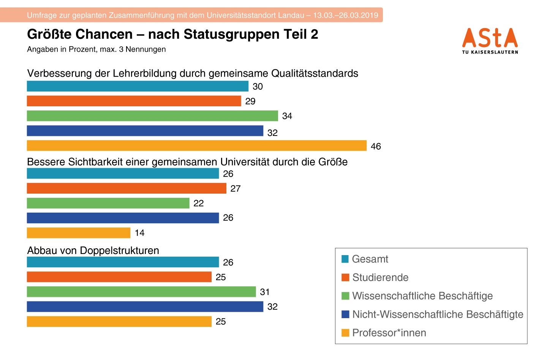 15-Chancen-Statusgruppen-3F-T2-1440w