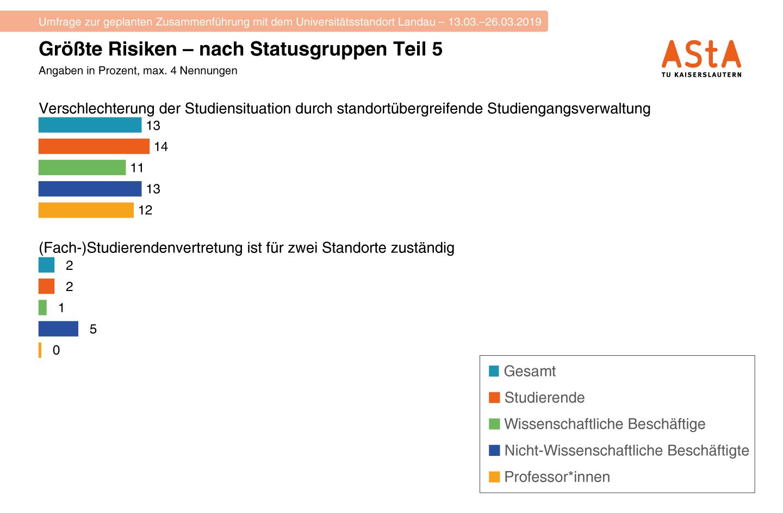 14-Risiken-Statusgruppen-3F-T5-1440w
